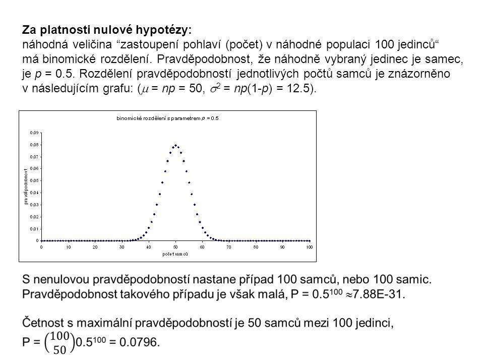 Za platnosti nulové hypotézy: náhodná veličina zastoupení pohlaví (počet) v náhodné populaci 100 jedinců má binomické rozdělení.