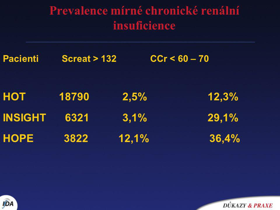 Pacienti Screat > 132 CCr < 60 – 70 HOT 18790 2,5% 12,3% INSIGHT 6321 3,1% 29,1% HOPE 3822 12,1% 36,4% Prevalence mírné chronické renální insuficience