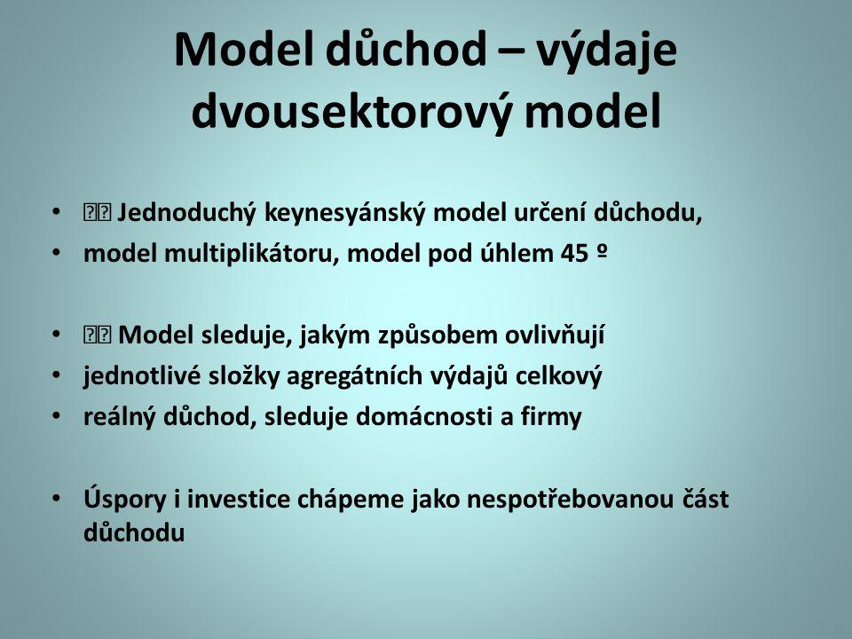 Model důchod – výdaje dvousektorový model Jednoduchý keynesyánský model určení důchodu, model multiplikátoru, model pod úhlem 45 º Model sleduje, jaký