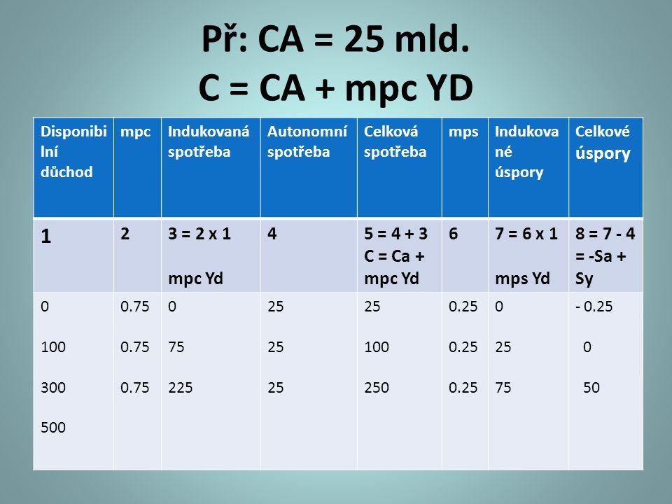 Př: CA = 25 mld. C = CA + mpc YD Disponibi lní důchod mpcIndukovaná spotřeba Autonomní spotřeba Celková spotřeba mpsIndukova né úspory Celkové úspory