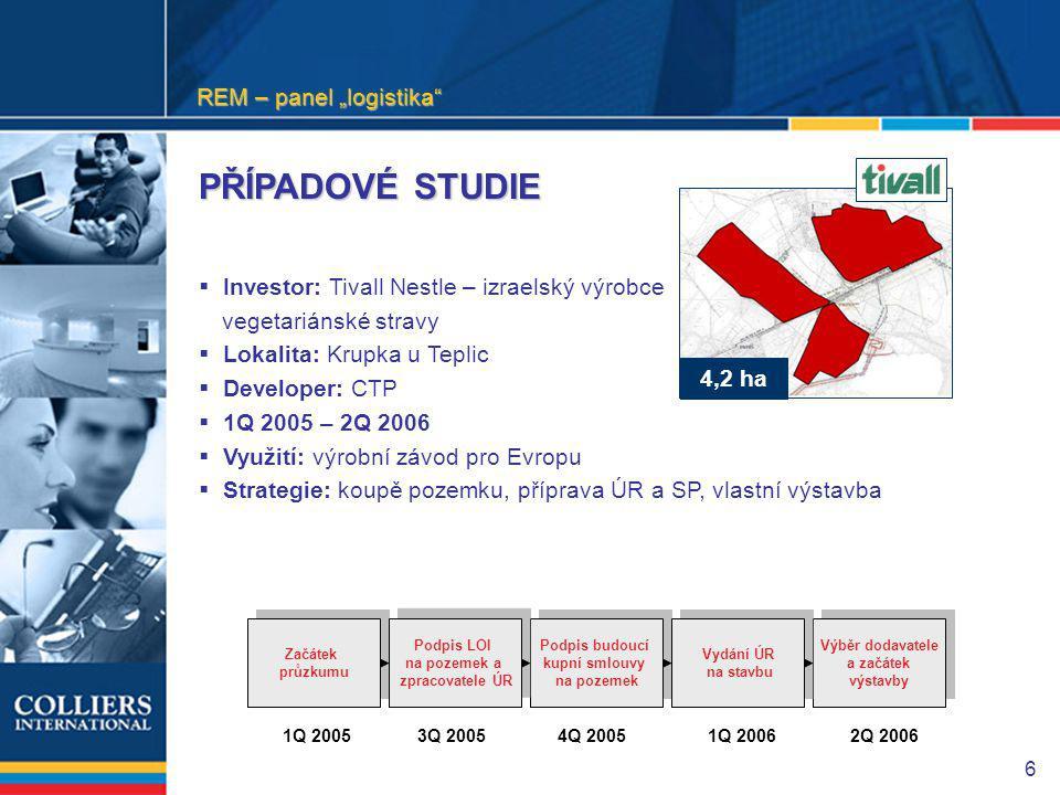 """6  Investor: Tivall Nestle – izraelský výrobce vegetariánské stravy  Lokalita: Krupka u Teplic  Developer: CTP  1Q 2005 – 2Q 2006  Využití: výrobní závod pro Evropu  Strategie: koupě pozemku, příprava ÚR a SP, vlastní výstavba Podpis budoucí kupní smlouvy na pozemek Výběr dodavatele a začátek výstavby Vydání ÚR na stavbu Začátek průzkumu Podpis LOI na pozemek a zpracovatele ÚR 1Q 20054Q 20051Q 20062Q 20063Q 2005 4,2 ha PŘÍPADOVÉ STUDIE REM – panel """"logistika"""