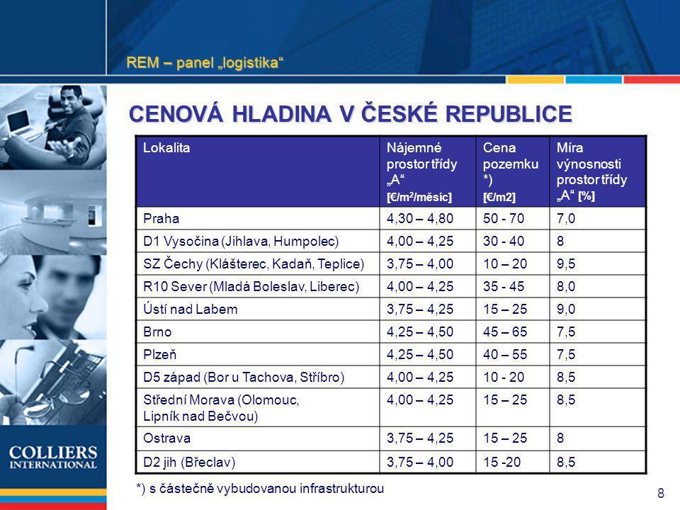 """8 CENOVÁ HLADINA V ČESKÉ REPUBLICE LokalitaNájemné prostor třídy """"A [€/m 2 /měsíc] Cena pozemku *) [€/m2] Míra výnosnosti prostor třídy """"A [%] Praha4,30 – 4,8050 - 707,07,0 D1 Vysočina (Jihlava, Humpolec)4,00 – 4,2530 - 408 SZ Čechy (Klášterec, Kadaň, Teplice)3,75 – 4,0010 – 209,5 R10 Sever (Mladá Boleslav, Liberec)4,00 – 4,2535 - 458,0 Ústí nad Labem3,75 – 4,2515 – 259,0 Brno4,25 – 4,5045 – 657,5 Plzeň4,25 – 4,5040 – 557,5 D5 západ (Bor u Tachova, Stříbro)4,00 – 4,2510 - 208,5 Střední Morava (Olomouc, Lipník nad Bečvou) 4,00 – 4,2515 – 258,5 Ostrava3,75 – 4,2515 – 258 D2 jih (Břeclav)3,75 – 4,0015 -208,5 *) s částečně vybudovanou infrastrukturou REM – panel """"logistika"""
