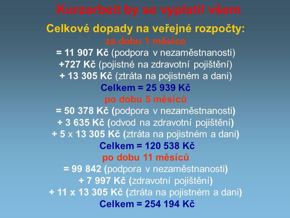 Kurzarbeit by se vyplatil všem Celkové dopady na veřejné rozpočty: za dobu 1 měsíce = 11 907 Kč (podpora v nezaměstnanosti) +727 Kč (pojistné na zdravotní pojištění) + 13 305 Kč (ztráta na pojistném a dani) Celkem = 25 939 Kč po dobu 5 měsíců = 50 378 Kč (podpora v nezaměstnanosti) + 3 635 Kč (odvod na zdravotní pojištění) + 5 x 13 305 Kč (ztráta na pojistném a dani) Celkem = 120 538 Kč po dobu 11 měsíců = 99 842 (podpora v nezaměstnanosti) + 7 997 Kč (zdravotní pojištění) + 11 x 13 305 Kč (ztráta na pojistném a dani) Celkem = 254 194 Kč