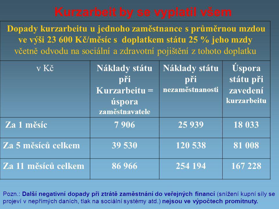 Kurzarbeit by se vyplatil všem Dopady kurzarbeitu u jednoho zaměstnance s průměrnou mzdou ve výši 23 600 Kč/měsíc s doplatkem státu 25 % jeho mzdy včetně odvodu na sociální a zdravotní pojištění z tohoto doplatku v KčNáklady státu při Kurzarbeitu = úspora zaměstnavatele Náklady státu při nezaměstnanosti Úspora státu při zavedení kurzarbeitu Za 1 měsíc7 90625 93918 033 Za 5 měsíců celkem39 530120 53881 008 Za 11 měsíců celkem86 966254 194167 228 Pozn.: Další negativní dopady při ztrátě zaměstnání do veřejných financí (snížení kupní síly se projeví v nepřímých daních, tlak na sociální systémy atd.) nejsou ve výpočtech promítnuty.