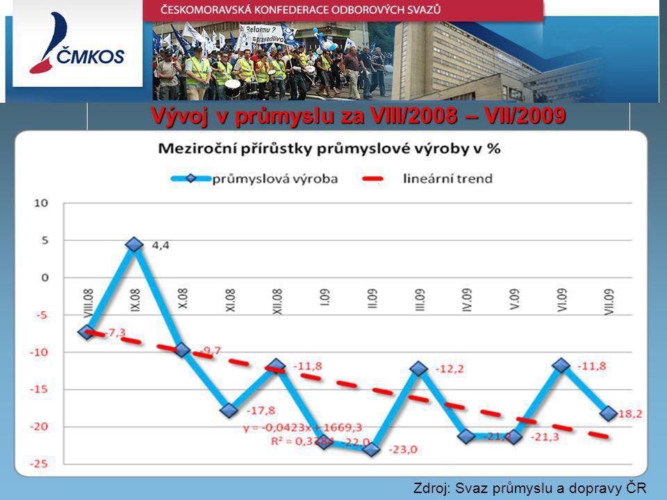 Vývoj v průmyslu za VIII/2008 – VII/2009 Zdroj: Svaz průmyslu a dopravy ČR