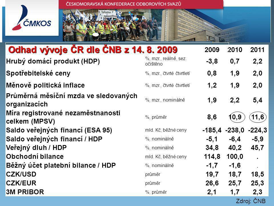 200920102011 Hrubý domácí produkt (HDP) %, mzr., reálně, sez.