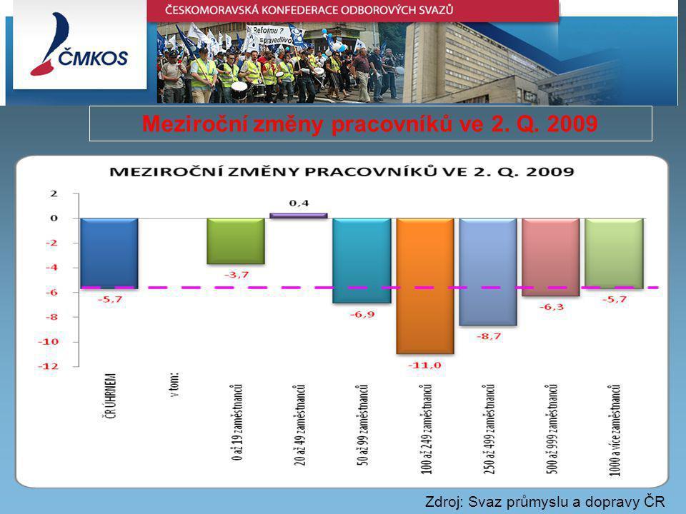 Meziroční změny pracovníků ve 2. Q. 2009 Zdroj: Svaz průmyslu a dopravy ČR