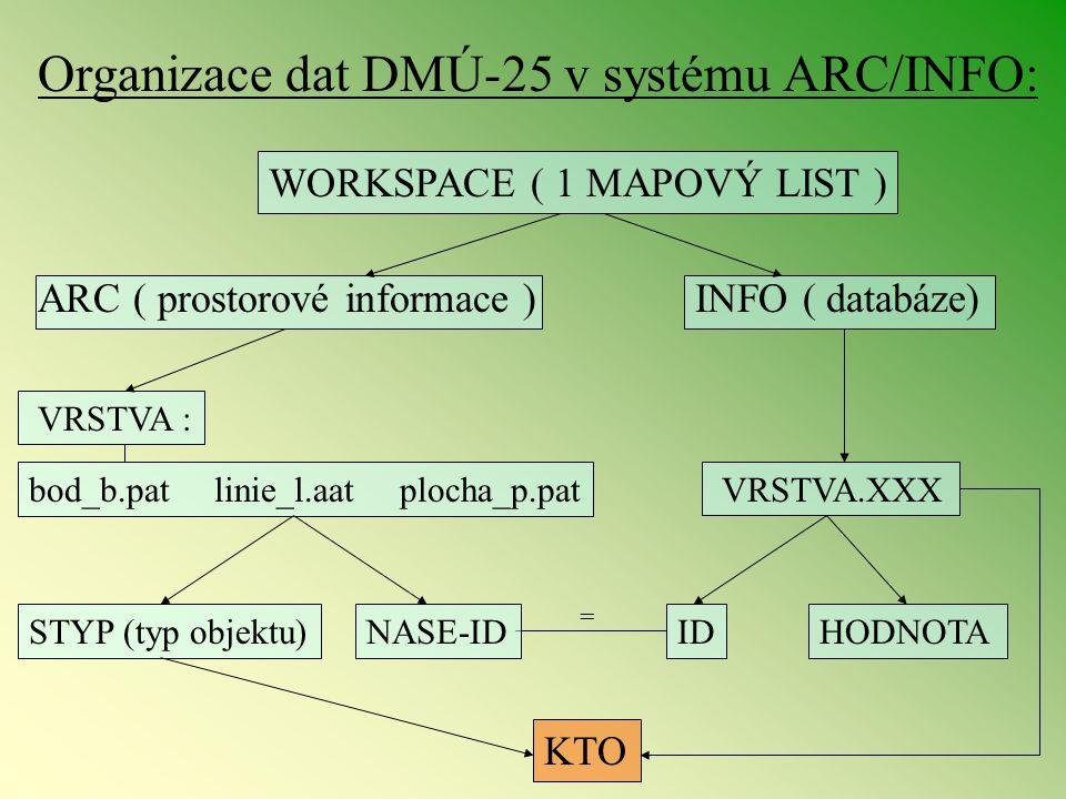Organizace dat DMÚ-25 v systému ARC/INFO: WORKSPACE ( 1 MAPOVÝ LIST ) VRSTVA : ARC ( prostorové informace )INFO ( databáze) VRSTVA.XXX HODNOTAIDNASE-I
