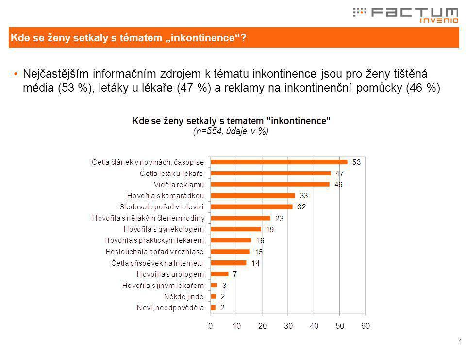 5 Hovořit o inkontinenci je nepříjemné pro 44 % žen V případě, že by se ženy s inkontinencí osobně setkaly, tak by o ní otevřeně hovořily s lékařem (91 %) a kamarádkou (74 %) S kým o inkontinenci ženy nejčastěji hovoří?