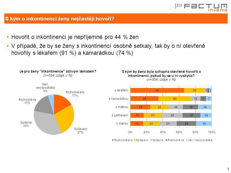 6 Se stresovou či urgentní inkontinencí má zkušenost 45 % žen, 23 % žen jí v současnosti trpí, 22 % ji prožilo v minulosti.