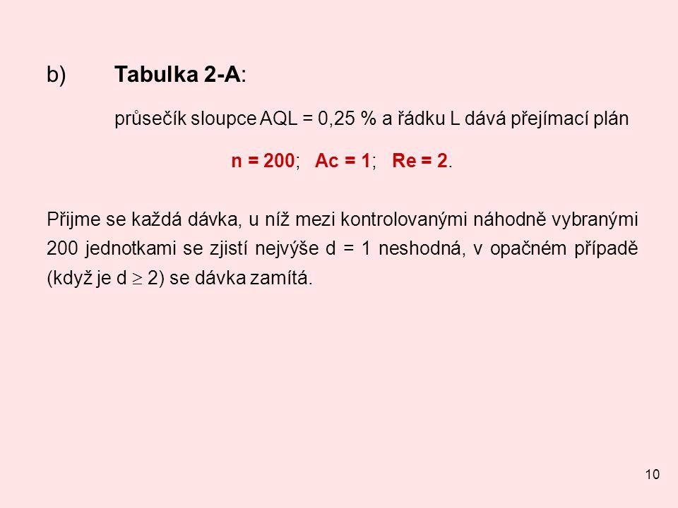 10 b) Tabulka 2-A: průsečík sloupce AQL = 0,25 % a řádku L dává přejímací plán n = 200; Ac = 1; Re = 2.