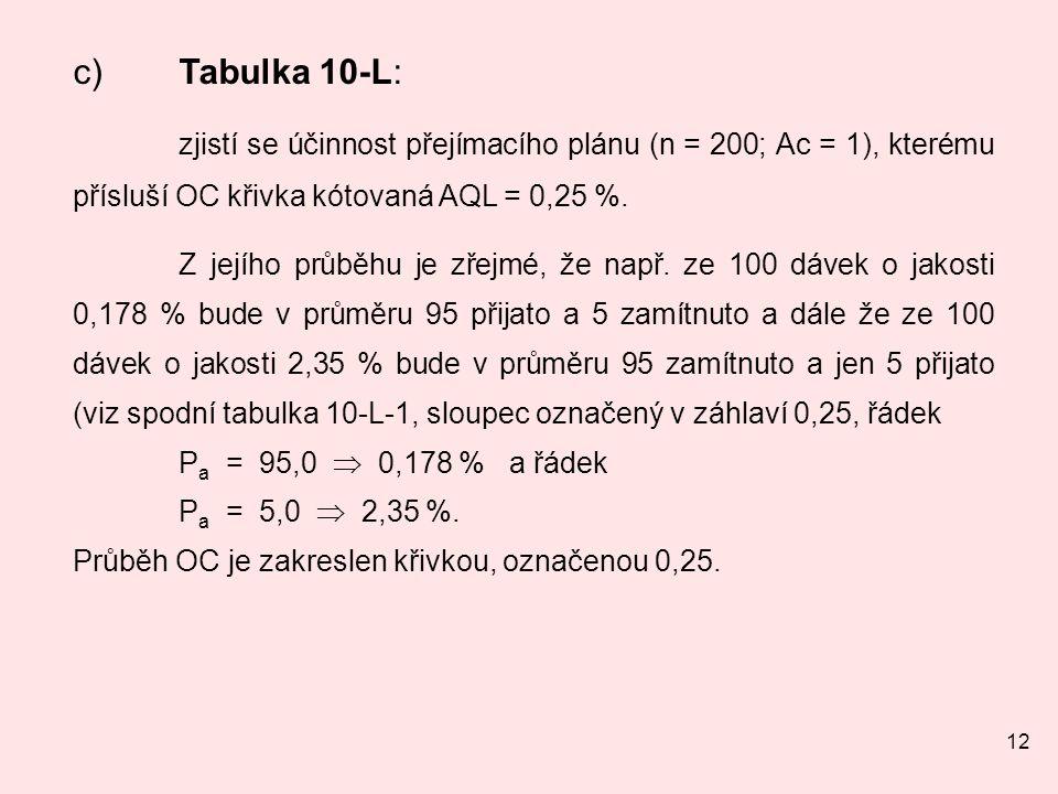 12 c) Tabulka 10-L: zjistí se účinnost přejímacího plánu (n = 200; Ac = 1), kterému přísluší OC křivka kótovaná AQL = 0,25 %.