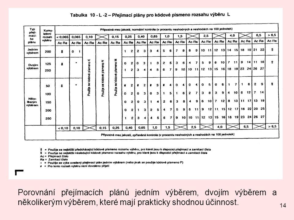 14 Porovnání přejímacích plánů jedním výběrem, dvojím výběrem a několikerým výběrem, které mají prakticky shodnou účinnost.