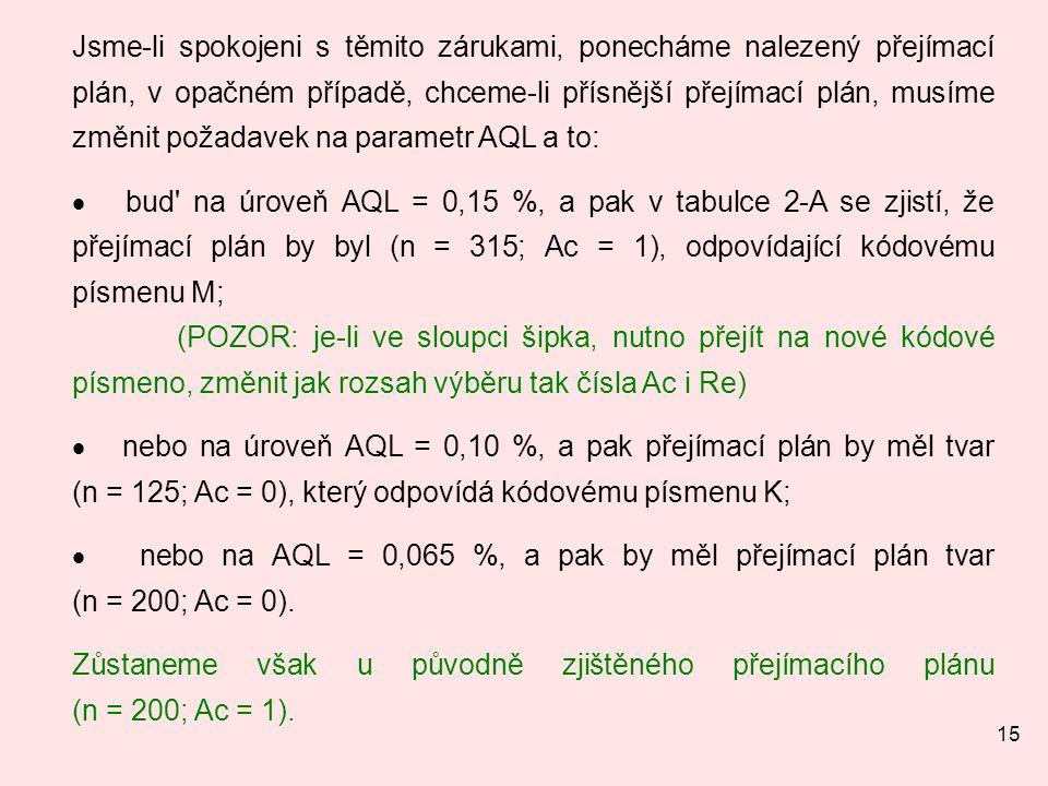15 Jsme-li spokojeni s těmito zárukami, ponecháme nalezený přejímací plán, v opačném případě, chceme-li přísnější přejímací plán, musíme změnit požadavek na parametr AQL a to:  bud na úroveň AQL = 0,15 %, a pak v tabulce 2-A se zjistí, že přejímací plán by byl (n = 315; Ac = 1), odpovídající kódovému písmenu M; (POZOR: je-li ve sloupci šipka, nutno přejít na nové kódové písmeno, změnit jak rozsah výběru tak čísla Ac i Re)  nebo na úroveň AQL = 0,10 %, a pak přejímací plán by měl tvar (n = 125; Ac = 0), který odpovídá kódovému písmenu K;  nebo na AQL = 0,065 %, a pak by měl přejímací plán tvar (n = 200; Ac = 0).