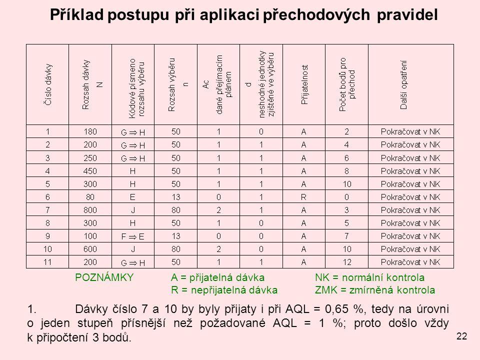 22 Příklad postupu při aplikaci přechodových pravidel POZNÁMKYA = přijatelná dávka NK = normální kontrola R = nepřijatelná dávkaZMK = zmírněná kontrola 1.Dávky číslo 7 a 10 by byly přijaty i při AQL = 0,65 %, tedy na úrovni o jeden stupeň přísnější než požadované AQL = 1 %; proto došlo vždy k připočtení 3 bodů.