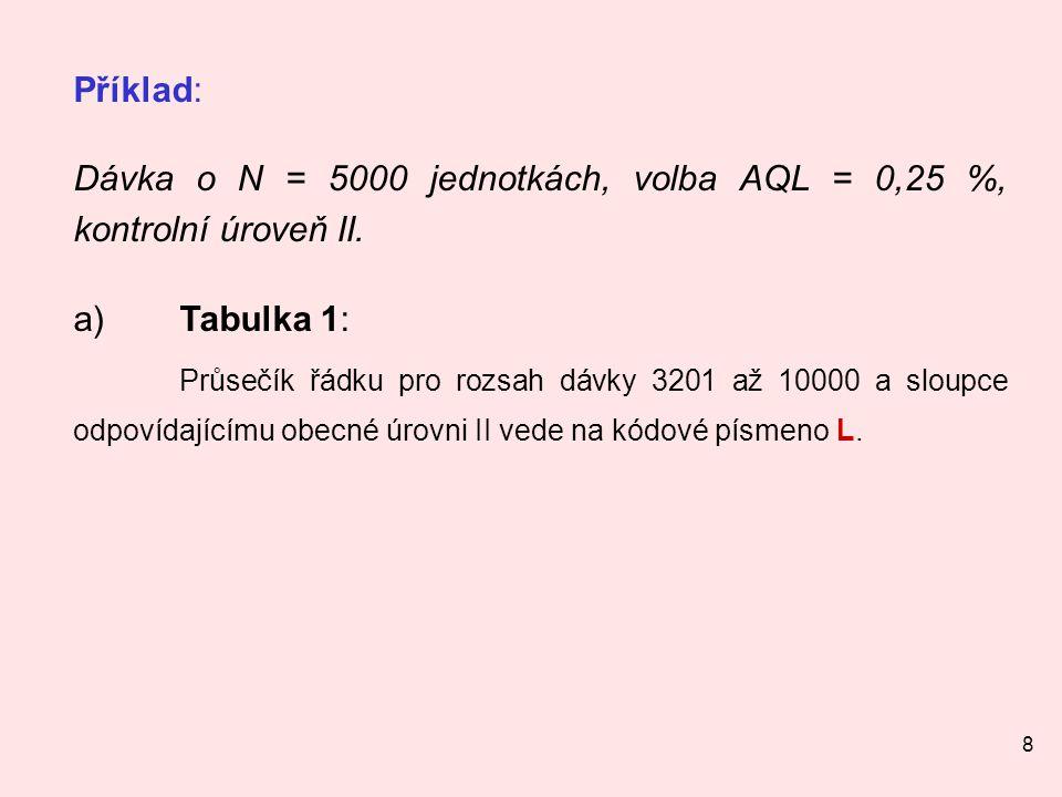 8 Příklad: Dávka o N = 5000 jednotkách, volba AQL = 0,25 %, kontrolní úroveň II.