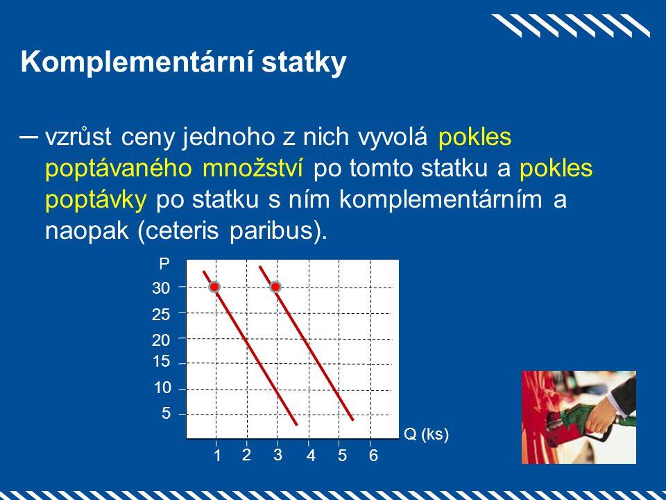 Komplementární statky ─vzrůst ceny jednoho z nich vyvolá pokles poptávaného množství po tomto statku a pokles poptávky po statku s ním komplementárním