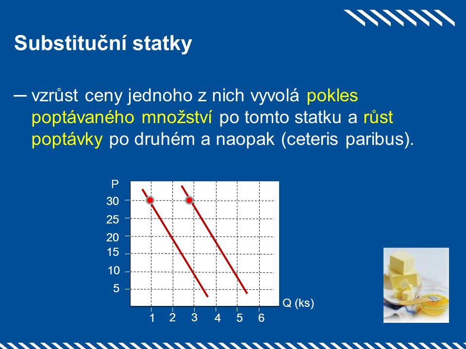 Substituční statky ─vzrůst ceny jednoho z nich vyvolá pokles poptávaného množství po tomto statku a růst poptávky po druhém a naopak (ceteris paribus)