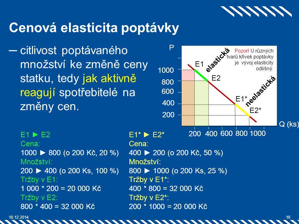 Cenová elasticita poptávky ─citlivost poptávaného množství ke změně ceny statku, tedy jak aktivně reagují spotřebitelé na změny cen. 18.12.201418 E1*