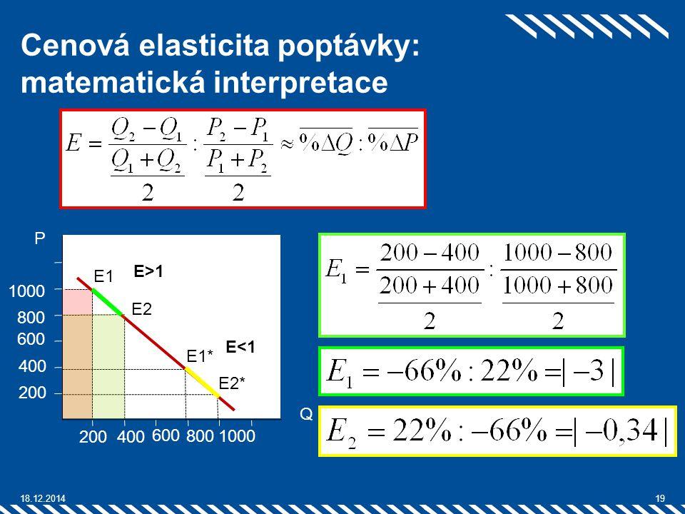 Cenová elasticita poptávky: matematická interpretace 18.12.201419 400200 1000 600 1000800 600 400 200 Q P E1 E2E2 E1* E2* E>1 E<1