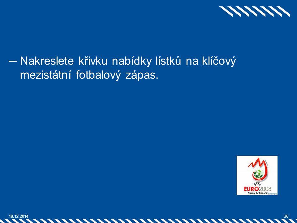 ─Nakreslete křivku nabídky lístků na klíčový mezistátní fotbalový zápas. 18.12.201436