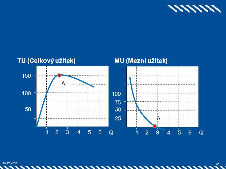 45 2 1 3 54 100 75 50 25 6 Q 2 1 3 54 100 50 6 150 Q 18.12.2014 TU (Celkový užitek)MU (Mezní užitek) A A