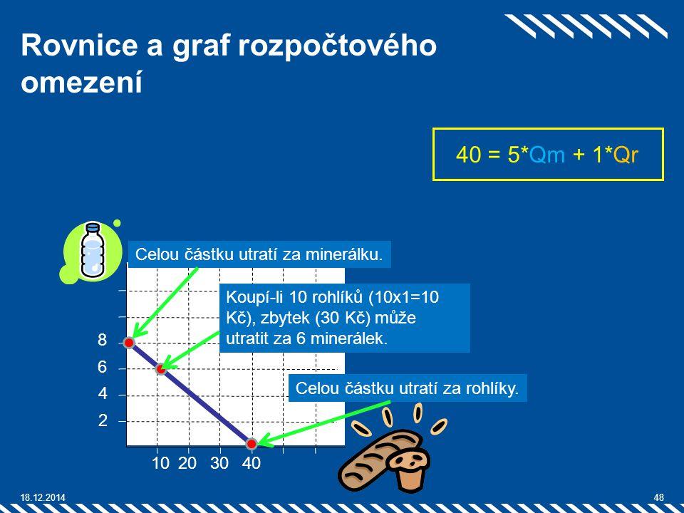 Rovnice a graf rozpočtového omezení 18.12.201448 1020 4 2 6 30 40 = 5*Qm + 1*Qr 8 40 Celou částku utratí za minerálku. Celou částku utratí za rohlíky.
