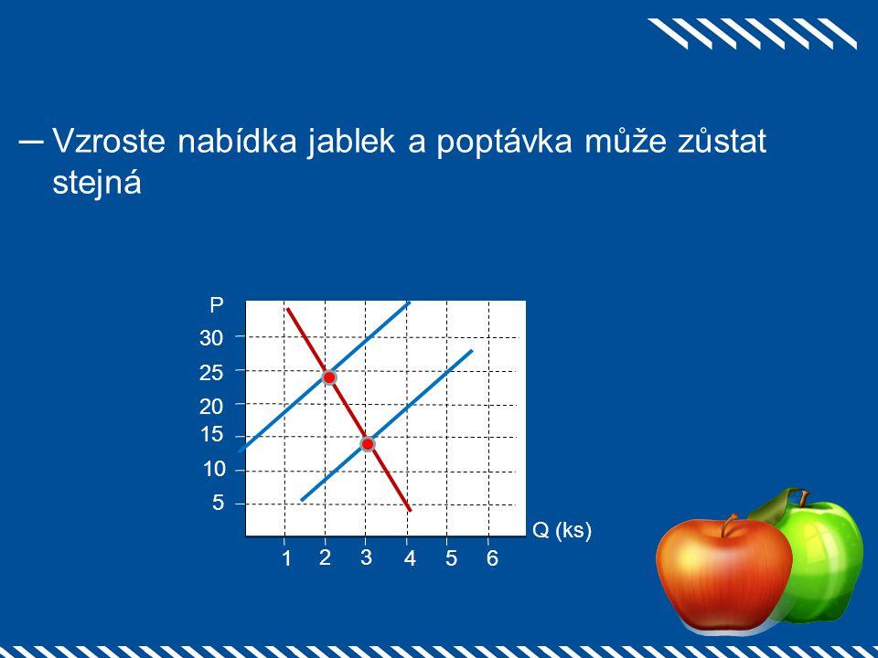 ─Vzroste nabídka jablek a poptávka může zůstat stejná 2 1 25 3 54 20 15 10 5 6 30 Q (ks) P
