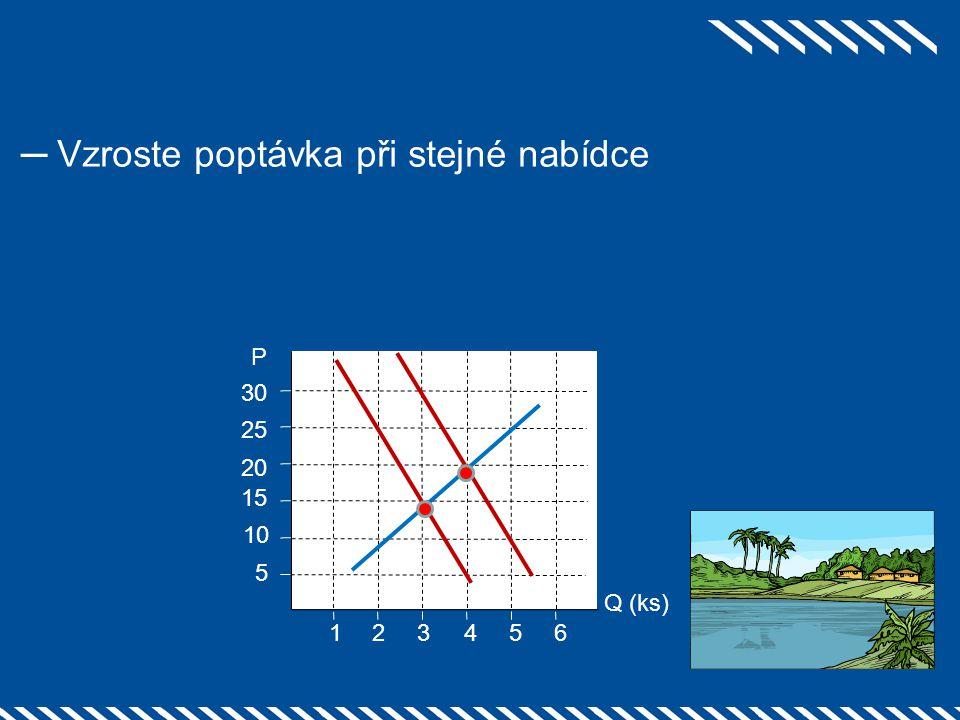 ─Vzroste poptávka při stejné nabídce 2 1 25 3 54 20 15 10 5 6 30 Q (ks) P