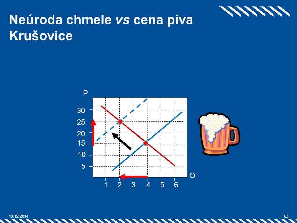 Neúroda chmele vs cena piva Krušovice 18.12.201463 2 1 25 3 54 20 15 10 5 6 30 Q P