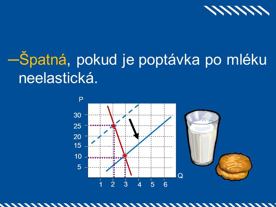 ─Špatná, pokud je poptávka po mléku neelastická. 2 1 25 3 54 20 15 10 5 6 30 Q P