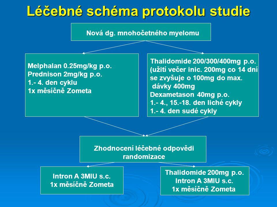 Laboratorní vyšetření II Vyšetření moče: Elektroforesa (kvantifikace lehkých řetězců) Imunoelektroforesa moče, glu ( 3 ml pro další výzkum- odběr na počátku cyklu) Kostní dřeň: množství plasmatických buněk - % celularita - % (5ml KD pro další výzkum- na počátku a při ukončení studie-odběr do heparinu)