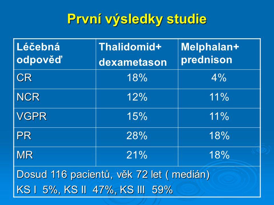 První výsledky studie Léčebná odpověď Thalidomid+ dexametason Melphalan+ prednison CR18%4% NCR12%11% VGPR15%11% PR28%18% MR21%18% Dosud 116 pacientů,
