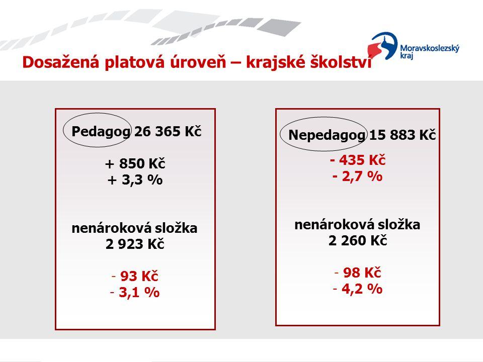Dosažená platová úroveň – krajské školství + 850 Kč + 3,3 % nenároková složka 2 923 Kč - 93 Kč - 3,1 % - 435 Kč - 2,7 % nenároková složka 2 260 Kč - 9