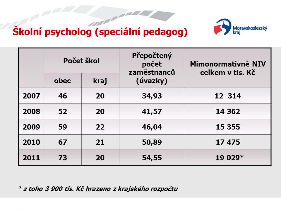 Školní psycholog (speciální pedagog) Počet škol Přepočtený počet zaměstnanců (úvazky) Mimonormativně NIV celkem v tis. Kč obeckraj 2007462034,9312 314