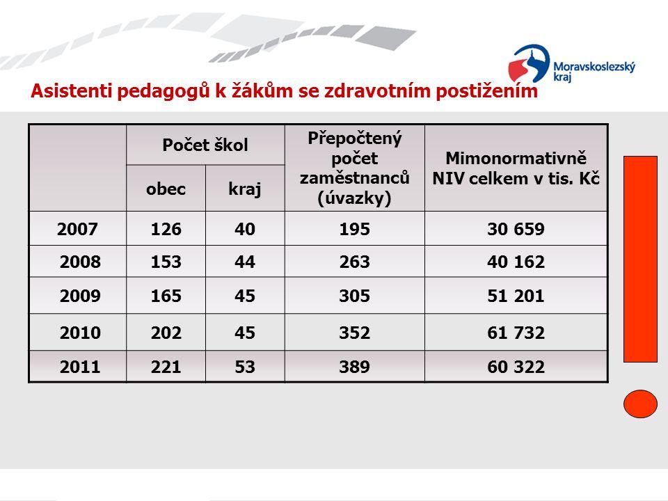 Asistenti pedagogů k žákům se zdravotním postižením Počet škol Přepočtený počet zaměstnanců (úvazky) Mimonormativně NIV celkem v tis. Kč obeckraj 2007
