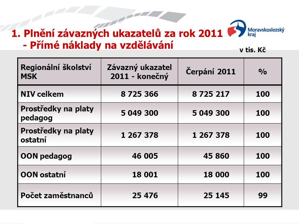 1. Plnění závazných ukazatelů za rok 2011 - Přímé náklady na vzdělávání Regionální školství MSK Závazný ukazatel 2011 - konečný Čerpání 2011% NIV celk