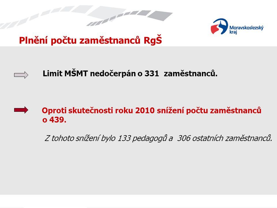 Plnění počtu zaměstnanců RgŠ Limit MŠMT nedočerpán o 331 zaměstnanců. Oproti skutečnosti roku 2010 snížení počtu zaměstnanců o 439. Z tohoto snížení b