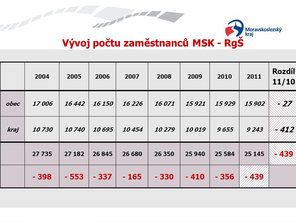 Vývoj počtu zaměstnanců MSK - RgŠ 20042005200620072008200920102011 Rozdíl 11/10 obec17 00616 44216 15016 22616 07115 92115 92915 902 - 27 kraj10 73010