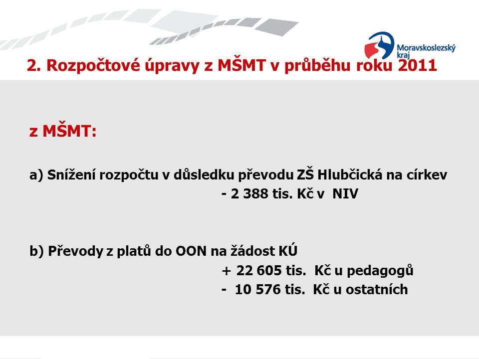 2. Rozpočtové úpravy z MŠMT v průběhu roku 2011 z MŠMT: a) Snížení rozpočtu v důsledku převodu ZŠ Hlubčická na církev - 2 388 tis. Kč v NIV b) Převody