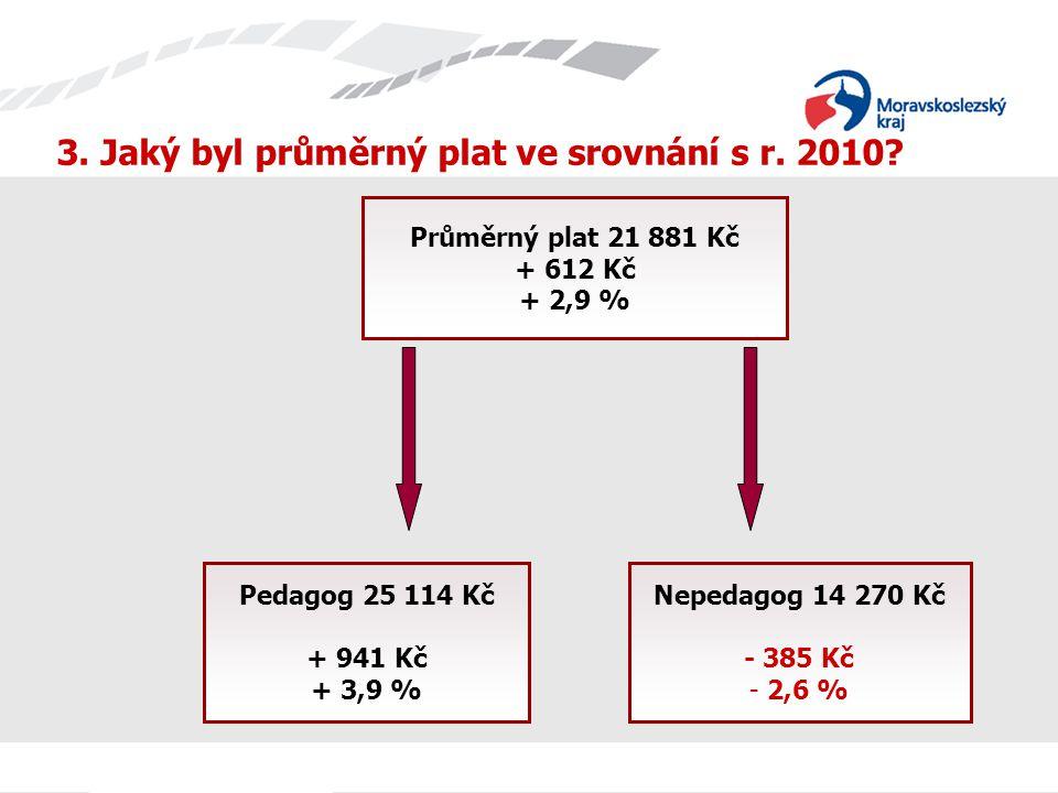 Průměrný plat - ZŠ (kraj) (2 050,-) 26 033,- (3 249,-) 15 137,-