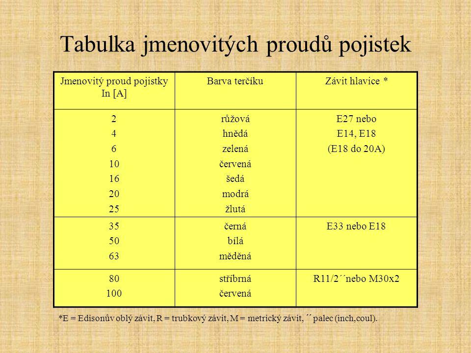 Tabulka jmenovitých proudů pojistek Jmenovitý proud pojistky In [A] Barva terčíkuZávit hlavice * 2 4 6 10 16 20 25 růžová hnědá zelená červená šedá mo
