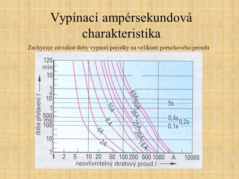 Vypínací ampérsekundová charakteristika Zachycuje závislost doby vypnutí pojistky na velikosti poruchového proudu