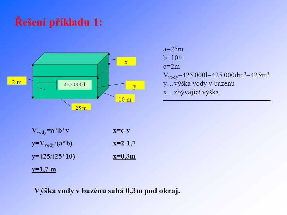 Příklad 1 (objem kvádru): Do plaveckého bazénu ve tvaru kvádru o délce 25 m, šířce 10 m a hloubce 2 m bylo napuštěno 425 000 litrů vody. Kolik cm pod