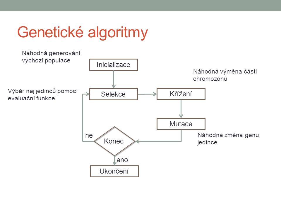 Genetické algoritmy Inicializace Selekce Křížení Mutace Ukončení Konec ano ne Náhodná výměna části chromozónů Náhodná změna genu jedince Náhodná gener