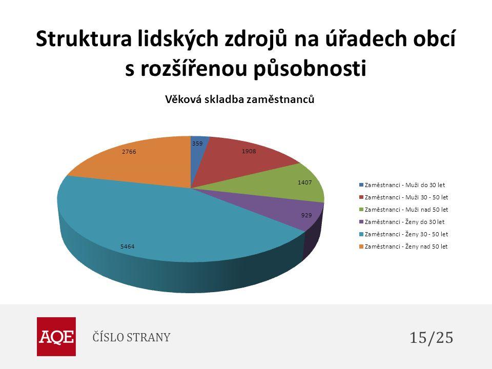 Struktura lidských zdrojů na úřadech obcí s rozšířenou působnosti ČÍSLO STRANY 15/25