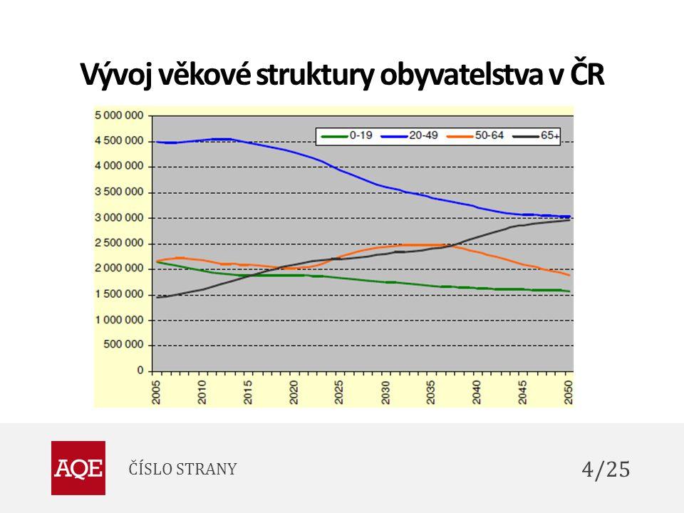 Vývoj věkové struktury obyvatelstva v ČR ČÍSLO STRANY 4/25