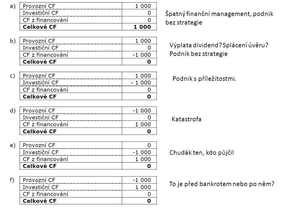 Špatný finanční management, podnik bez strategie Výplata dividend.