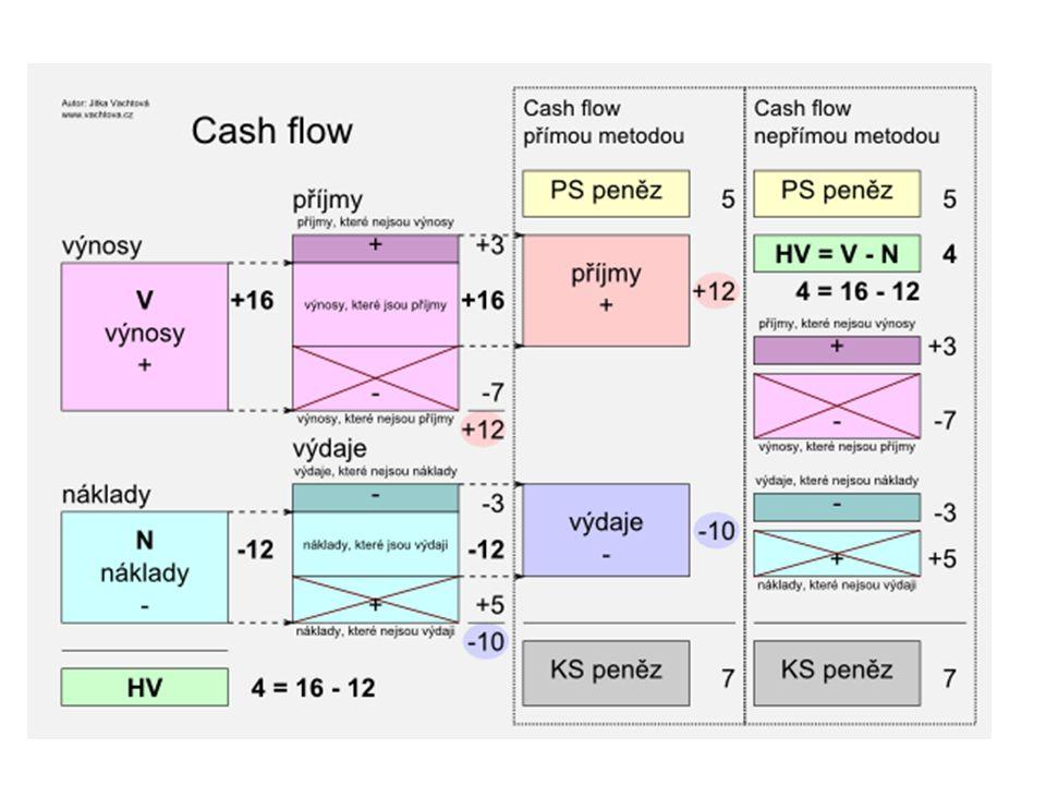 Výkaz CF Jak víme, v Účetnictví příjmy a výdaje netřídíme, všechny končí pouze v Pokladně nebo na BÚ Existují dvě metody pro sestavení výkazu CF a)Metoda přímá b)Metoda nepřímá