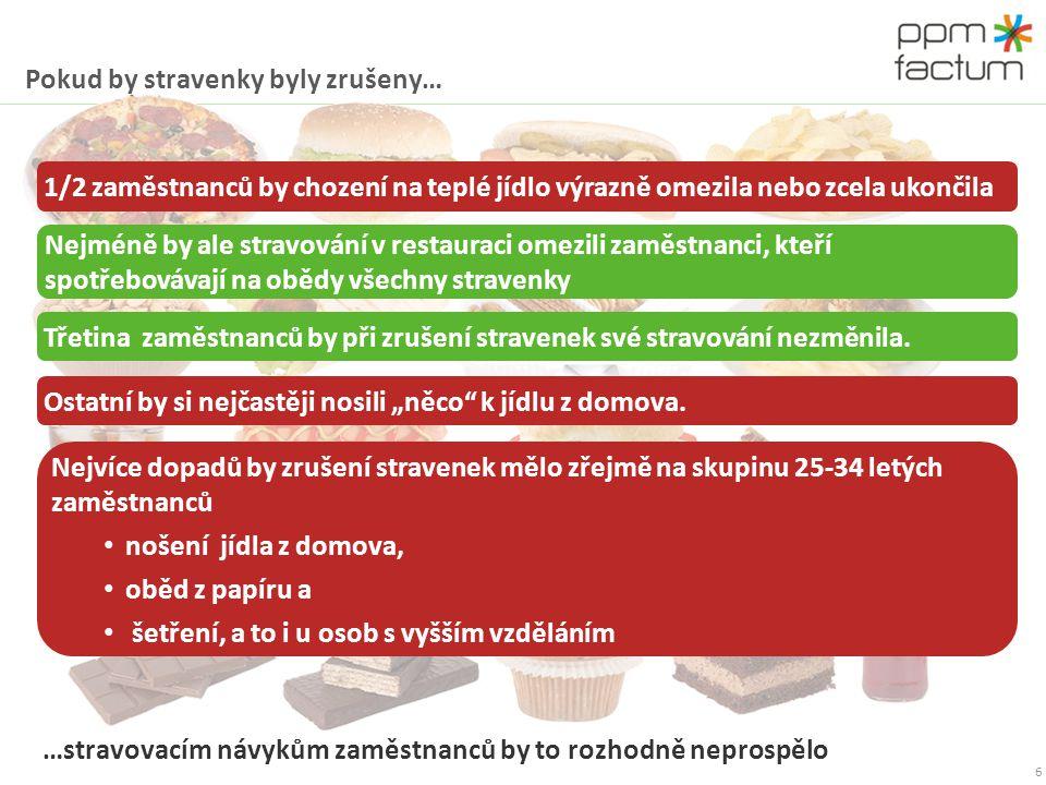 Pokud by stravenky byly zrušeny… 6 1/2 zaměstnanců by chození na teplé jídlo výrazně omezila nebo zcela ukončila Nejméně by ale stravování v restaurac